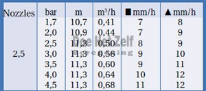 gegevens sproeimondjes raindbird 5000